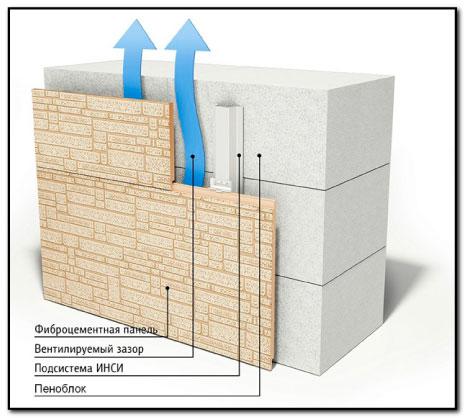 Отделка пеноблоков фиброцементными плитами