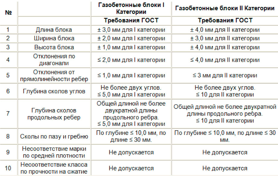 Категории (сорт) газобетона