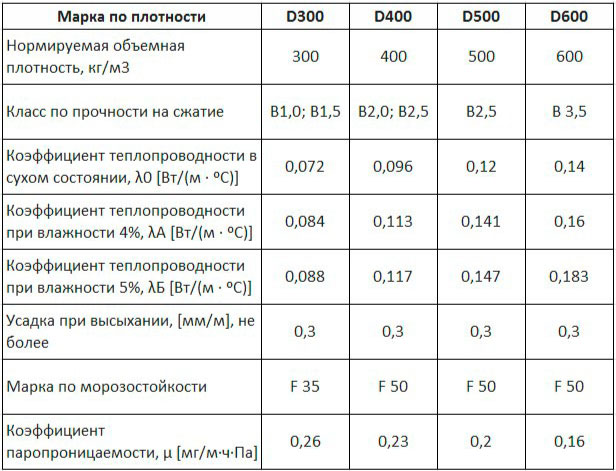 характеристики марок газобетона
