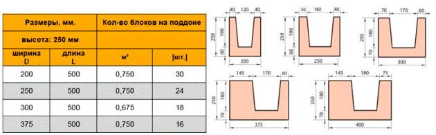 размеры U-образного газоблока