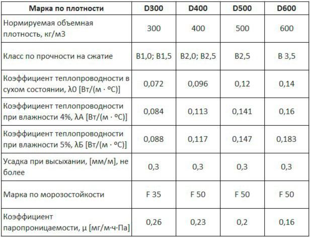 Теплопроводные свойства газобетонных блоков