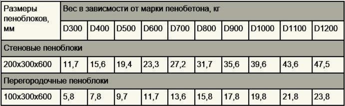 Вес пеноблока в зависимости от марки