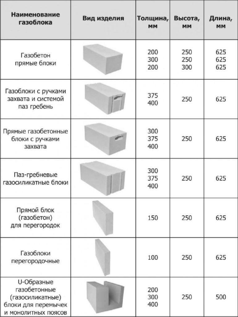 какие бывают размеры газосиликатных блоков