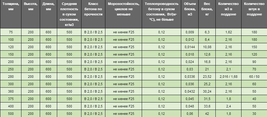 размеры газосиликатных блоков д400