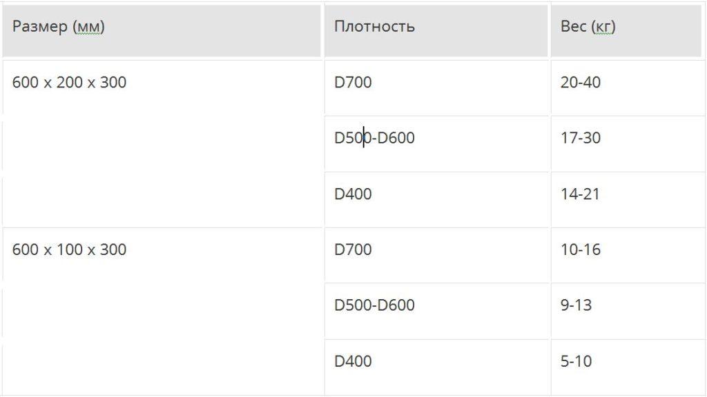 вес газосиликатного блока 600х300х200 д500
